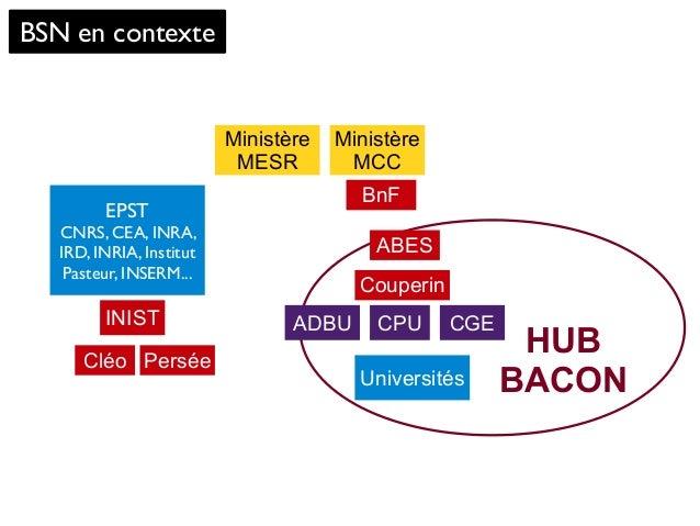 HUB BACON BSN en contexte Ministère MESR Universités BnF CGEINIST Ministère MCC ABES Couperin PerséeCléo CPU EPST CNRS, CE...
