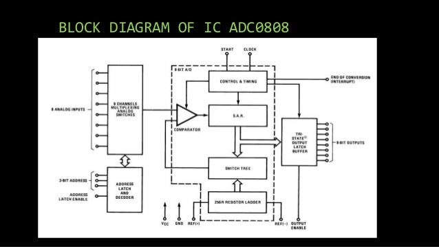 Block Diagram Of Adc0808 Wiring Diagram Schematics