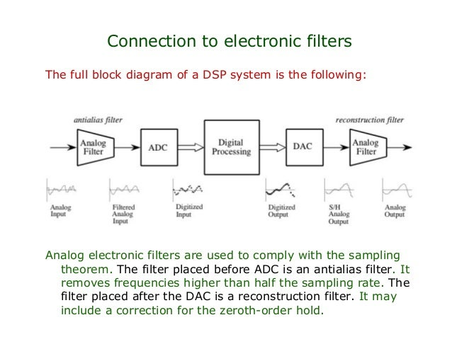 block diagram of analog to digital converter – yhgfdmuor, Wiring block
