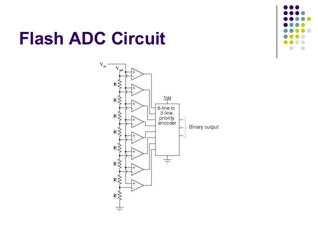 analog to digital converters