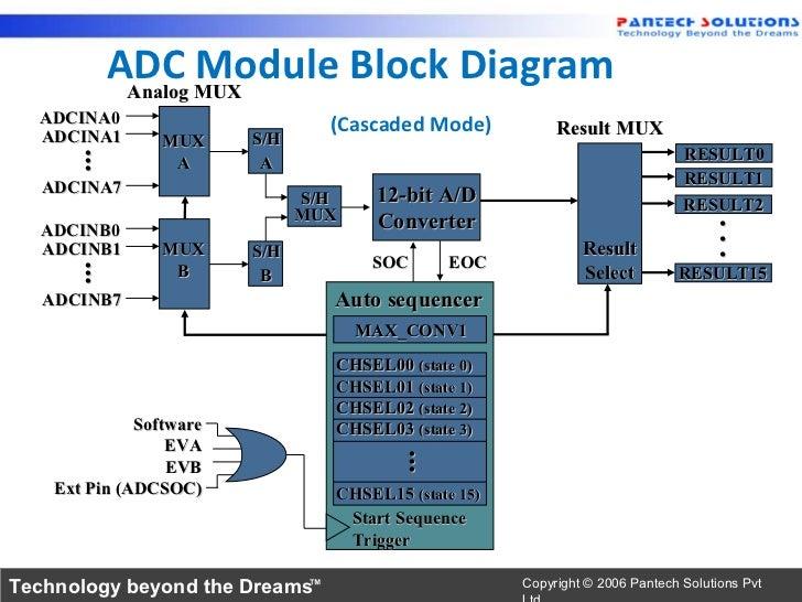 ADC F28x A D Conversion Block Diagram on