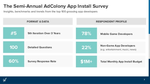 AdColony App Install Marketing Survey - 2H 2015
