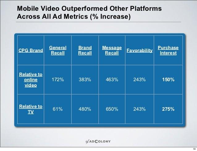 Measuring Video Ad Effectiveness Across Platforms - eMarketer