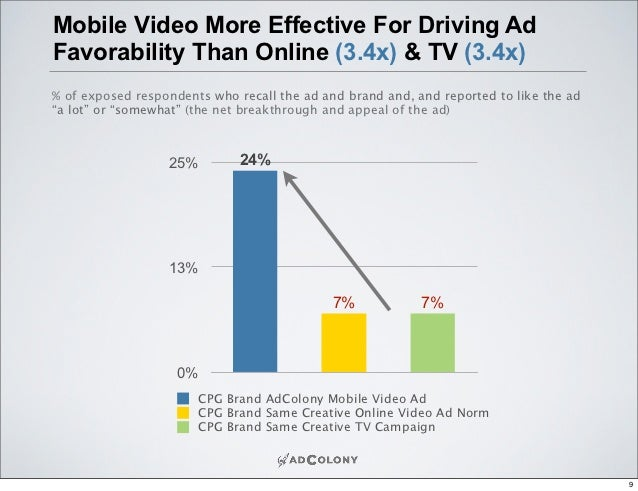 The Value of Video for Brands   Facebook for Business