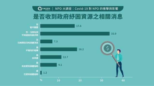 陳文良秘書長、高翠敏副秘書長(台灣數位文化協會):COVID-19對 NPO 的衝擊與影響