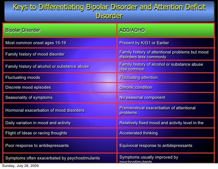 ADHD Bipolar Disorder