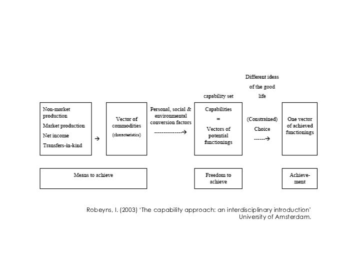 amartya sens capability approach and its application Amartya sen's capability approach has emerged as an alternative framework to long- established economical approaches that seek to analyze individual welfare, poverty and human development (kuklys 2005 clark 2005.
