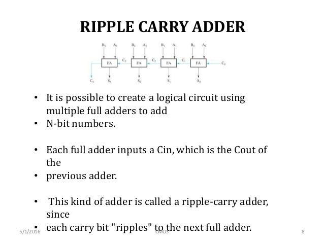 Ripple Carry Adder Circuit Diagram | Adder