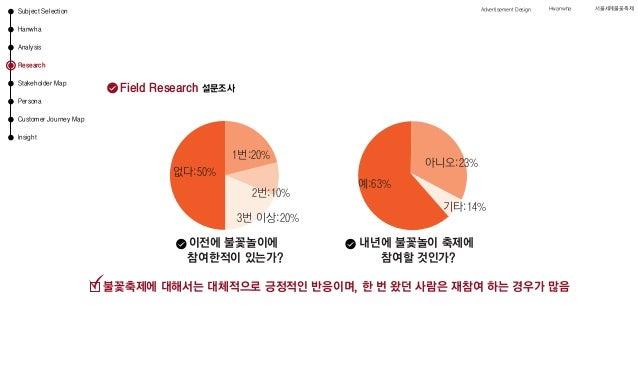 Field Research 설문조사 이전에 불꽃놀이에 참여한적이 있는가? 내년에 불꽃놀이 축제에 참여할 것인가? 아니오:23% 기타:14% 예:63% 없다:50% 1번:20% 2번:10% 3번 이상:20% 불꽃축제에 대...