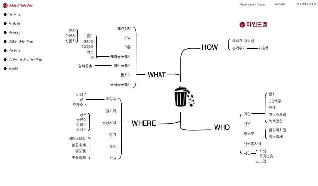 신문지 WHAT HOW WHERE WHO 재활용쓰레기 담배꽁초 돗자리 음식물쓰레기 의류 비닐 일반쓰레기 1회용품 캔 페트병 박스 종이전단지 휴지 폐건전지 자연 기업 청소부 자원봉사자 한화 OB맥주 현대 이니스프리 녹색연...