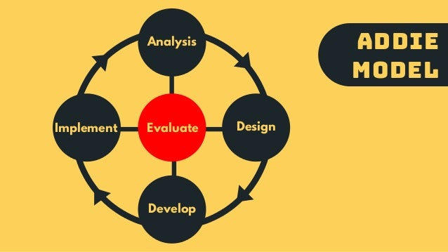 ADDIE MODEL Analysis Design Develop Implement Evaluate