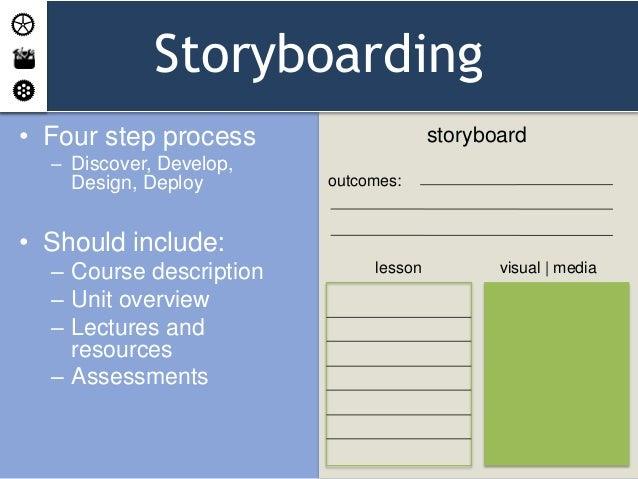 Iteam Instructional Design Addie Samr Amp Storyboarding