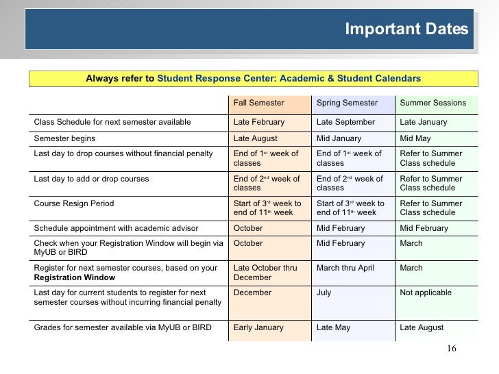 Important Dates Always refer to  Student Response Center: Academic & Student Calendars March March thru April Late October...