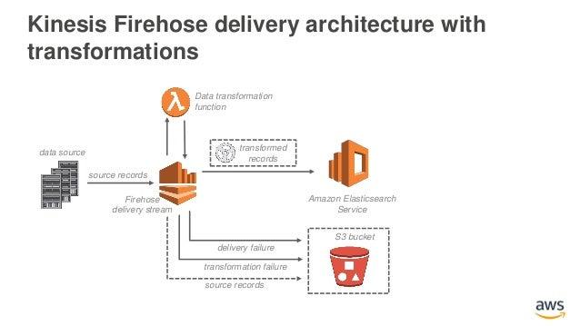 Adding Search to Amazon DynamoDB