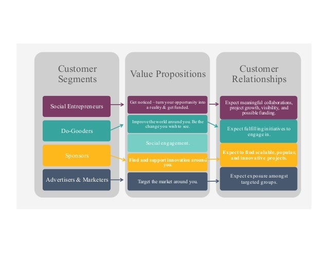 Customer Segments Social Entrepreneurs Do-Gooders Sponsors Advertisers & Marketers Value Propositions Get noticed – turn y...