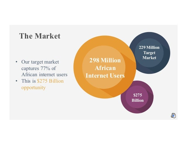 The Market 229 Million Target Market 298 Million African Internet Users $275 Billion • Our target market captures 77% of A...