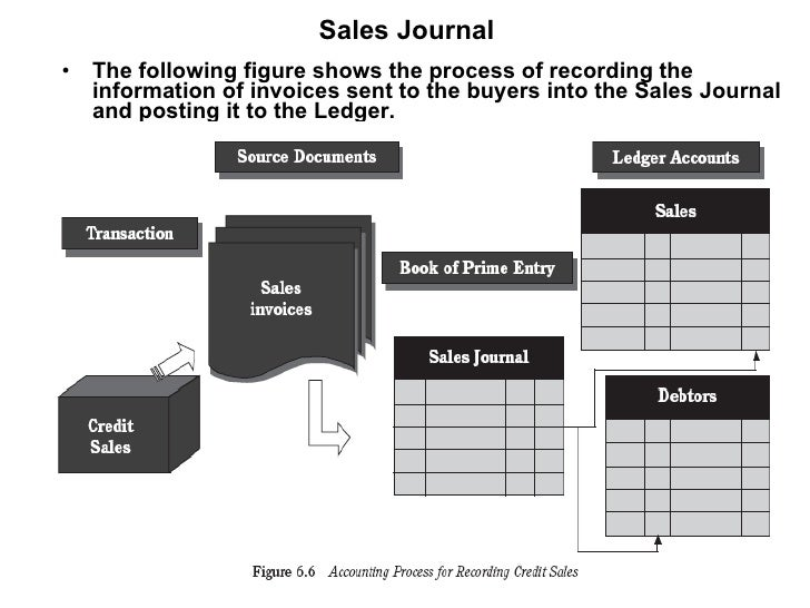 Additional notes on topic 4 source documents sales journal ccuart Choice Image