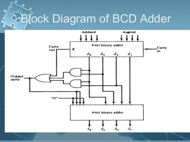 derivation of bcd adder