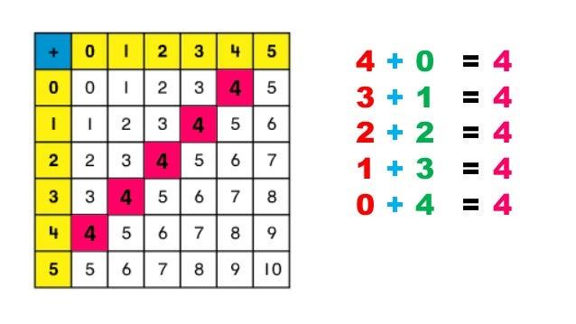 Addition fact patterns - Math - Grade 2