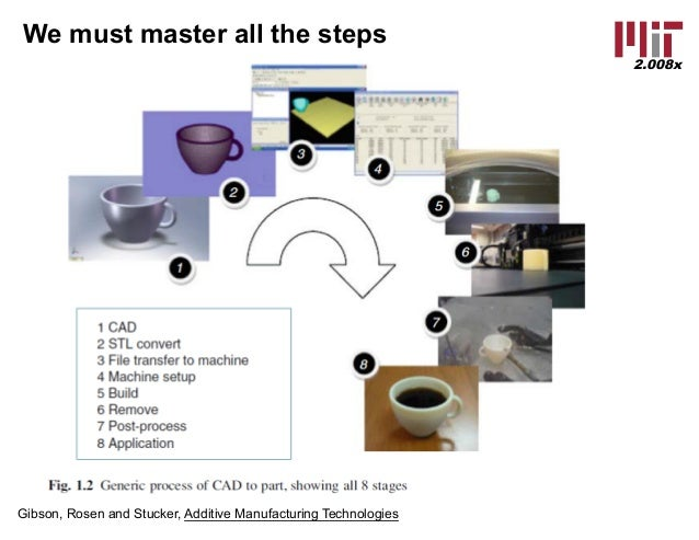 Additive Manufacturing 2 008x Lecture Slides