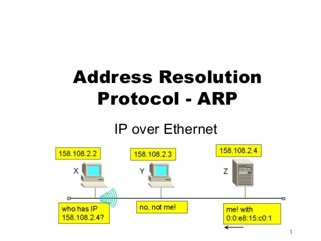 Address Resolution  Protocol - ARP   IP over Ethernet                      1
