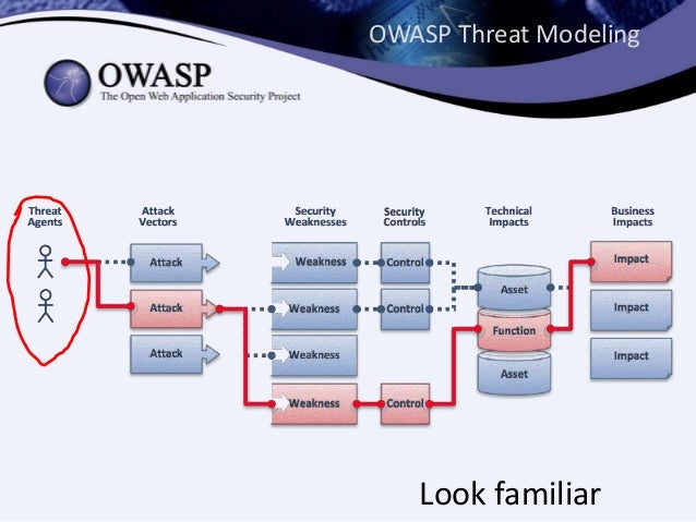 Using the Threat Agent Library to improve threat modeling