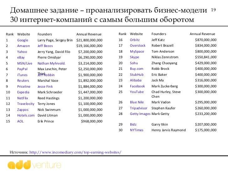 Домашнее задание – проанализировать бизнес-модели 30 интернет-компаний с самым большим оборотом Источник:  http://www.inco...