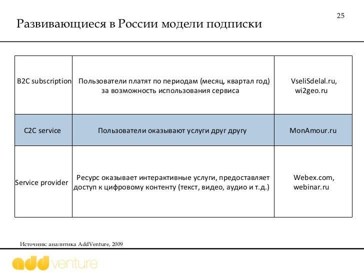 Развивающиеся в России модели подписки Источник: аналитика  AddVenture, 2009 B2C subscription  Пользователи платят по пери...