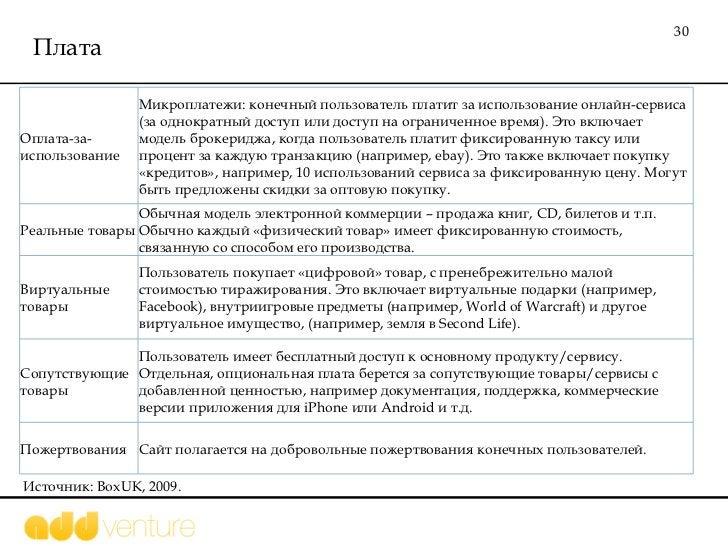Плата Источник:  BoxUK, 2009.  Оплата-за-использование Микроплатежи: конечный пользователь платит за использование онлайн-...