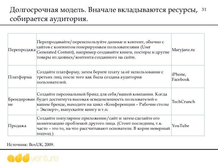 Долгосрочная модель. Вначале вкладываются ресурсы, собирается аудитория .  Источник:  BoxUK, 2009.  Перепродажа Перепродав...