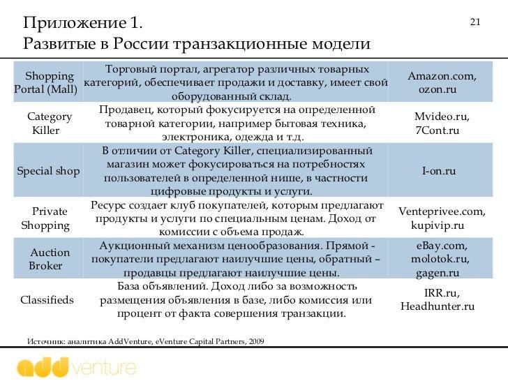 Приложение 1.  Развитые в России транзакционные модели  Источник: аналитика  AddVenture, eVenture Capital Partners, 2009 S...