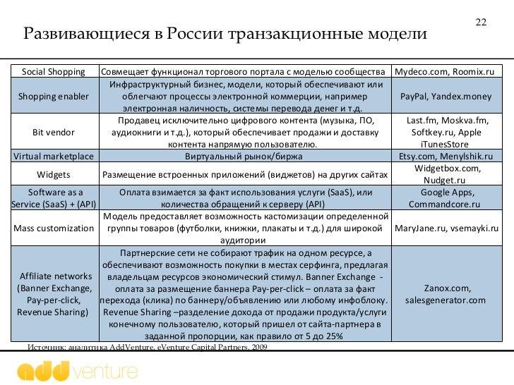 Развивающиеся в России транзакционные модели Источник: аналитика  AddVenture, eVenture Capital Partners, 2009 Social Shopp...