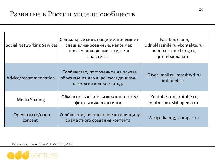 Развитые в России модели сообществ Источник: аналитика  AddVenture, 2009 Social Networking Services  Социальные сети, обще...