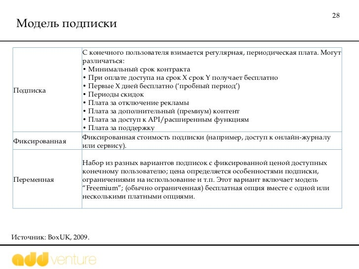Модель подписки Источник:  BoxUK, 2009.  Подписка С конечного пользователя взимается регулярная, периодическая плата. Могу...