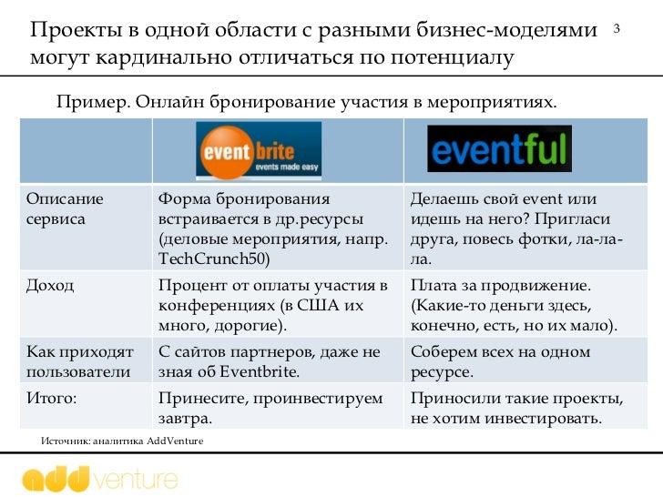 AddVenture бизнес-модели Slide 3
