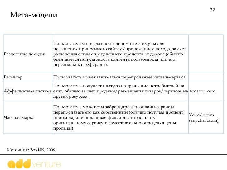 Мета-модели Источник:  BoxUK, 2009.  Разделение доходов Пользователям предлагаются денежные стимулы для повышения приносим...