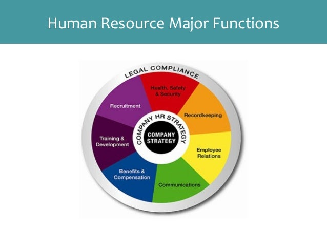 compensation and benefits in human resource Home » resource centre » hr toolkit » compensation & benefits compensation & benefits overview when most people hear the term compensation they think about what a person is paid.