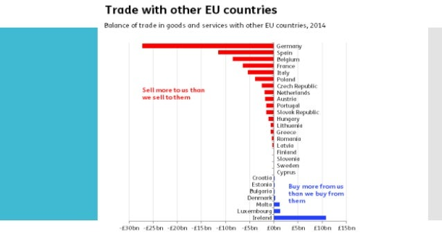 UK Leverages: – Security concerns. Everyone loses when the UK and EU drift apart on mattersof security.And yet there are r...
