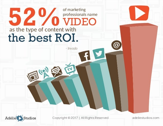 Image result for video marketing roi statistics