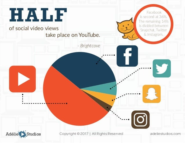 The Top 17 Video Marketing Statistics for 2017 Slide 2