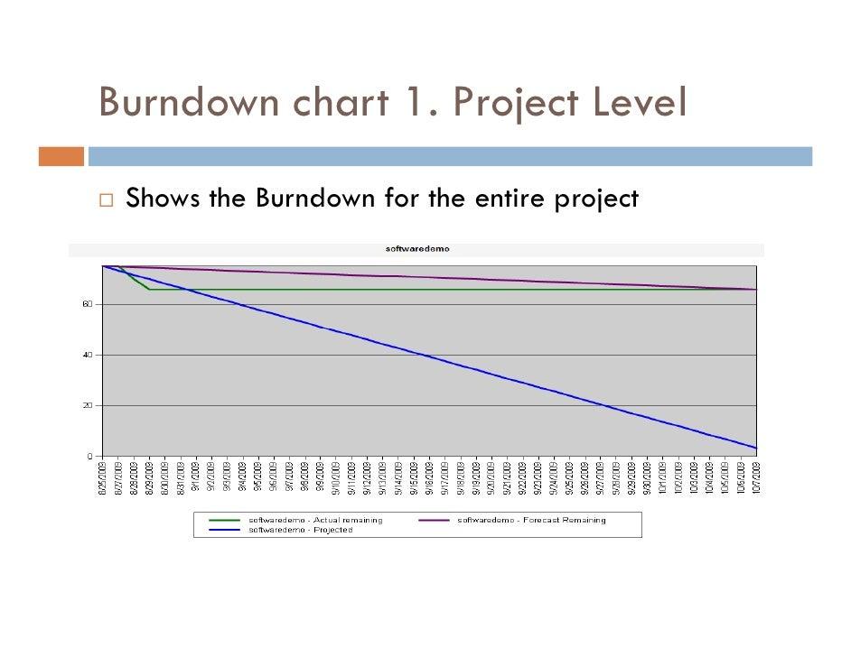 Burndown Chart 1. Project ...