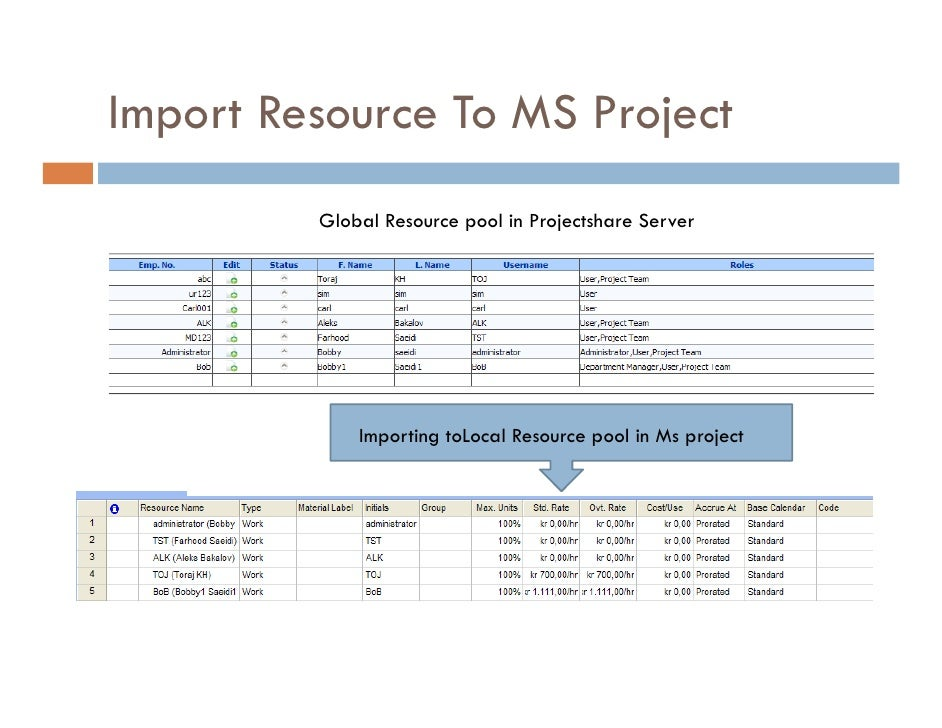 ms project resource group Within microsoft project there are various ways to assign resources to tasks within a project schedule in my opinion there is no right way to assign resources.