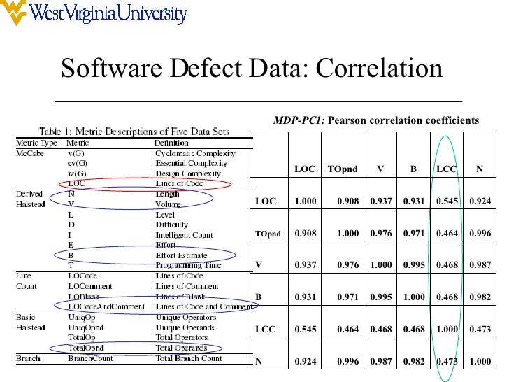 Adequate And Precise Evaluation Of Predictive Models In