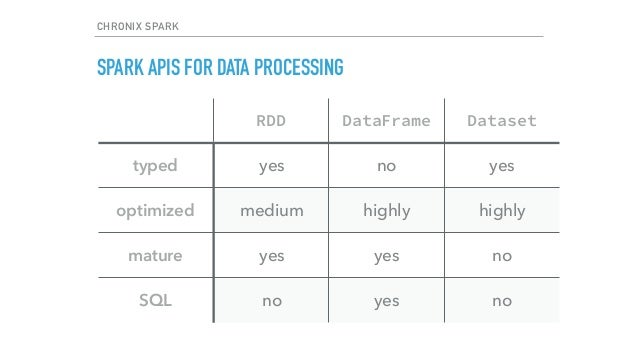 Time Series Processing with Apache Spark
