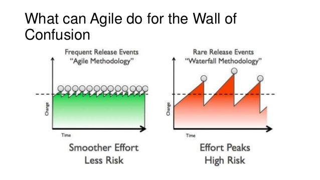 What can Agile do for the Wall of Confusion