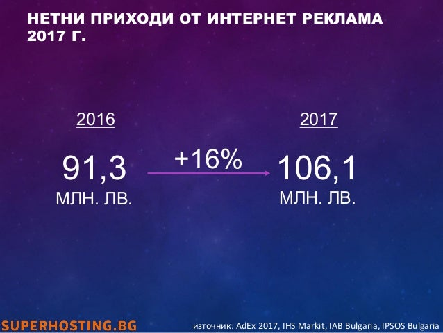 106,1 МЛН. ЛВ. 2016 91,3 МЛН. ЛВ. +16% 2017 източник: AdEx 2017, IHS Markit, IAB Bulgaria, IPSOS Bulgaria НЕТНИ ПРИХОДИ ОТ...