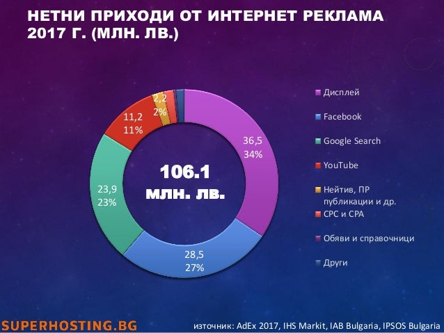 НЕТНИ ПРИХОДИ ОТ ИНТЕРНЕТ РЕКЛАМА 2017 Г. (МЛН. ЛВ.) 36,5 34% 28,5 27% 23,9 23% 11,2 11% 2,2 2% Дисплей Facebook Google Se...