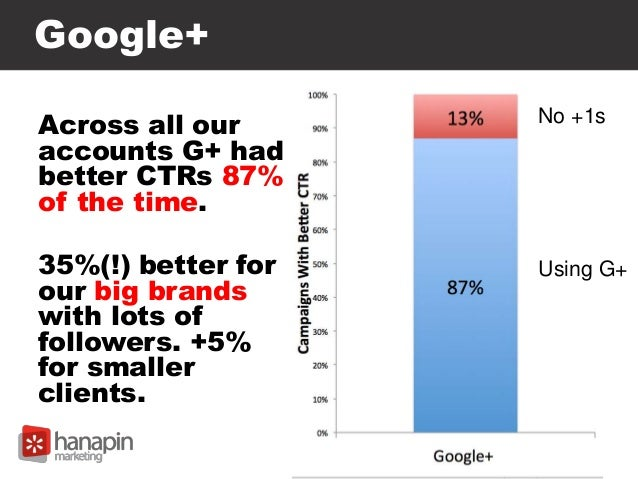 Google+ Across all our accounts G+ had better CTRs 87% of the time. 35%(!) better for our big brands with lots of follower...