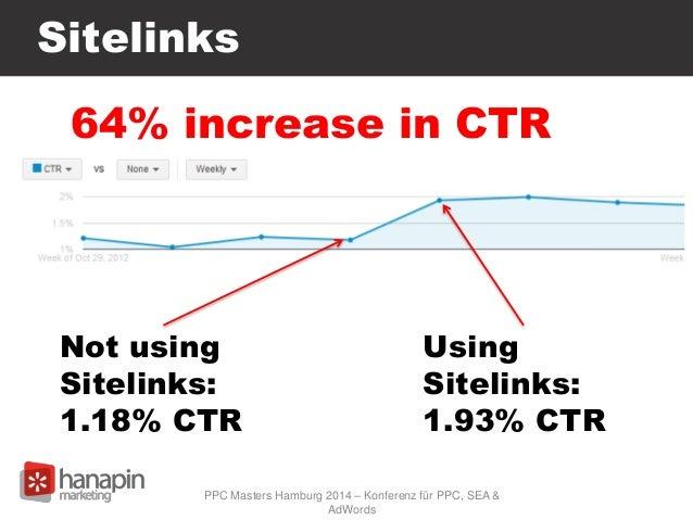 Sitelinks Not using Sitelinks: 1.18% CTR Using Sitelinks: 1.93% CTR 64% increase in CTR PPC Masters Hamburg 2014 – Konfere...