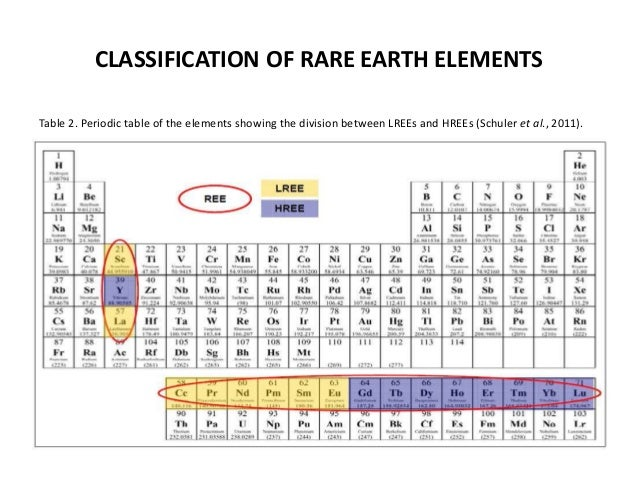 Application of rare earth elements in geological studies properties table 3 7 classification of rare earth elements urtaz Image collections